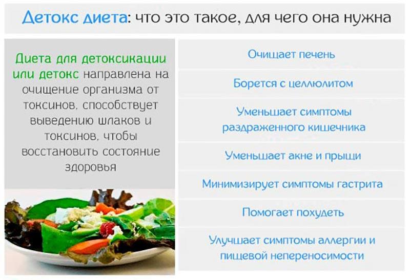 Детокс диета на 7 дней меню отзывы