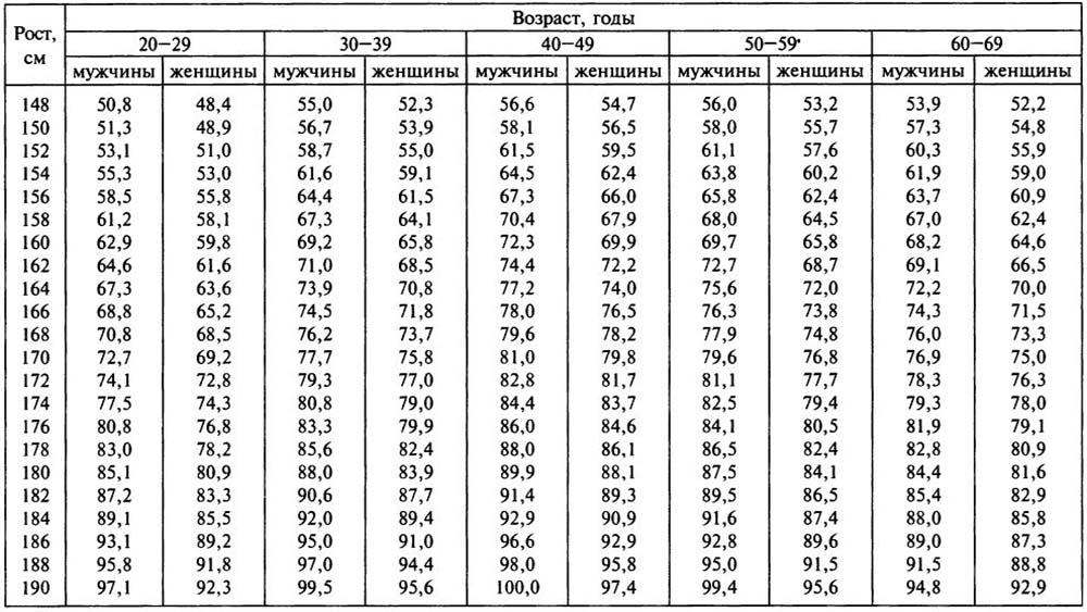 Формула вычисления идеального веса модельный бизнес нерюнгри