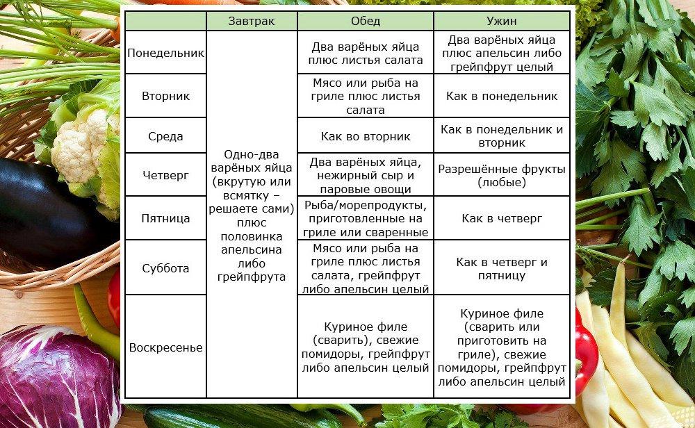 Подробное меню диеты усама хамдий